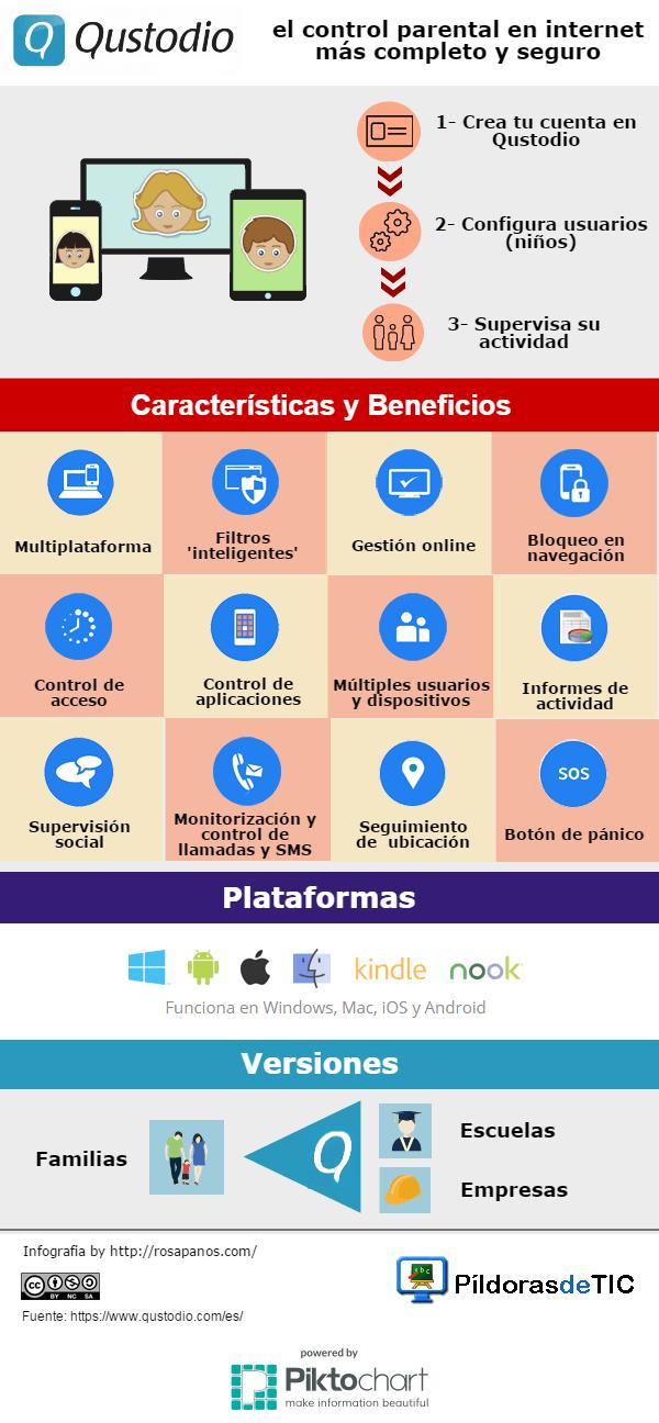 Infografia -Qustodio-el-control-parental-en-internet-mas-completo... en rosapanos.com