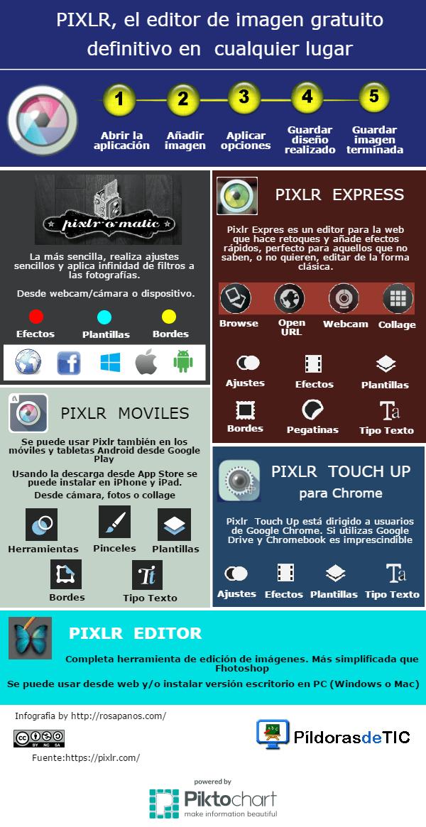 Infografia pixlr-el-editor-de-imagen-gratuito-definitivo (rosapanos.com-Pildoras de TIC)