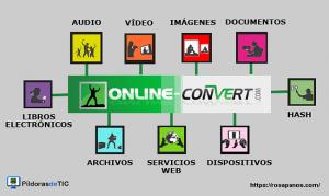 miniatura post online-convert by rosapanos.com -  Pildoras de TIC