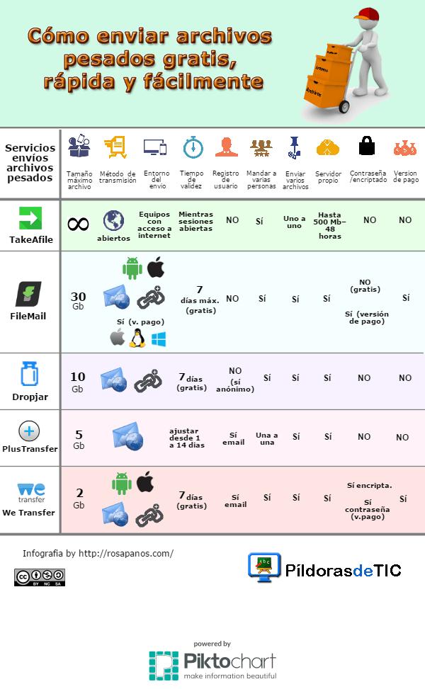 Infografia-como enviar archivos pesados gratis, rapido y facilmente (rosapanos.com - Pildoras de TIC)