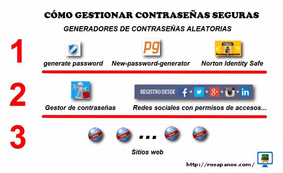 infografia-generadores-de-contrasenas-aleatorias by Rosa Paños Sanchis
