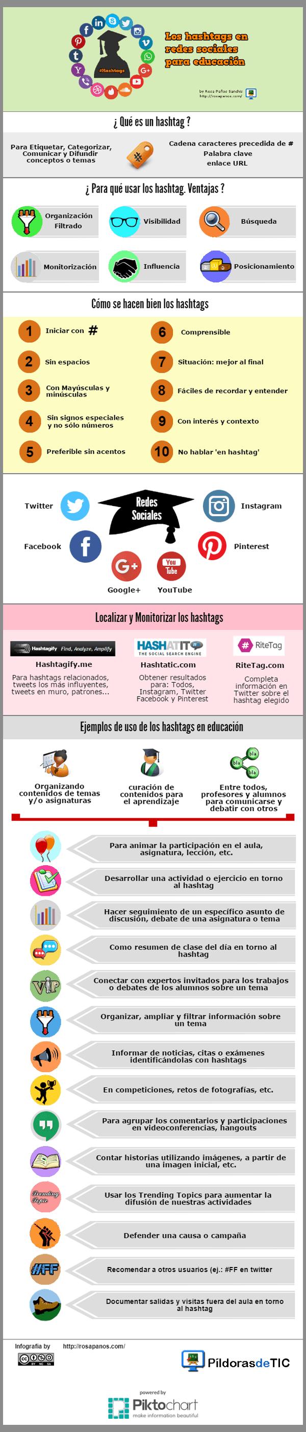 INFOGRAFIA-los hashtags en redes sociales para educacion (by rosapanos.com - Pildoras de TIC