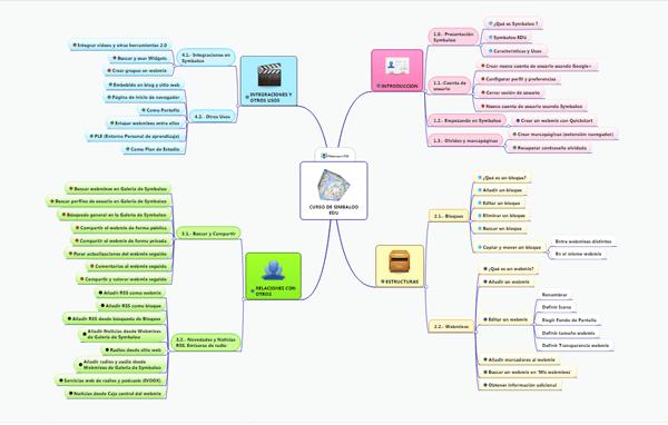 Mapa mental del Curso de Symbaloo 2017 by rosapanos.com