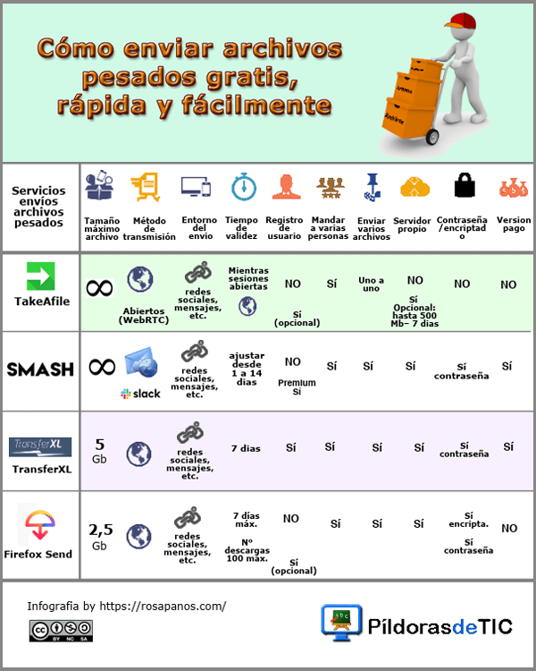Infografia -enviar archivos pesados (abril 2019 ) borde (by Rosa Paños Sanchis)